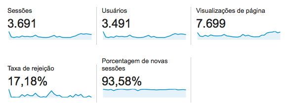 Analytics - aumentar visitas no site