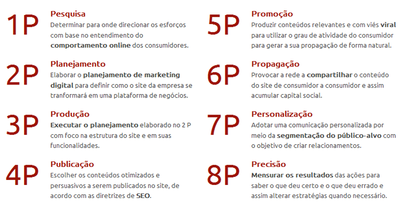 8 ps of marketing En esta entrada aprenderás cuales son las ps o polÍticas del marketing el diseño, implementación y revisión de estas políticas del marketing será la base de.